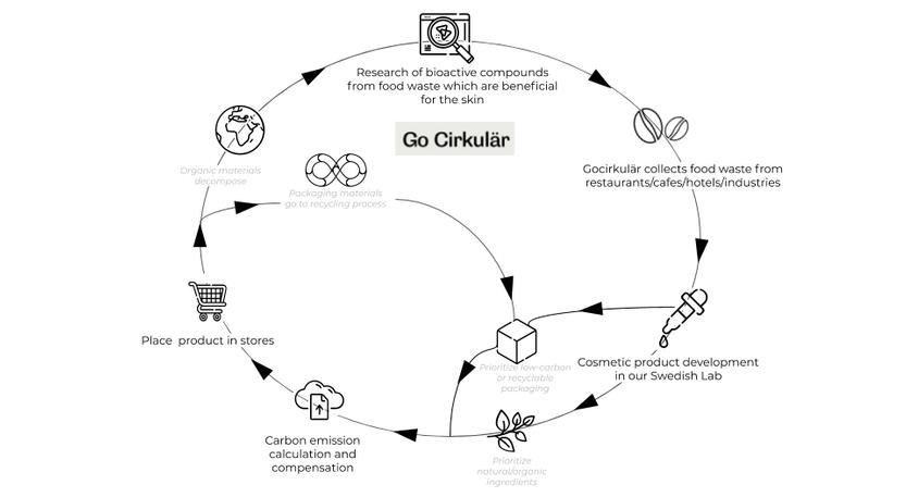 Gocirkulär bussiness model